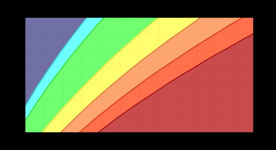 Foodsel - Body Mass Index